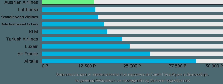 Динамика цен в зависимости от авиакомпании, совершающей перелет из Санкт-Петербурга в Люксембург