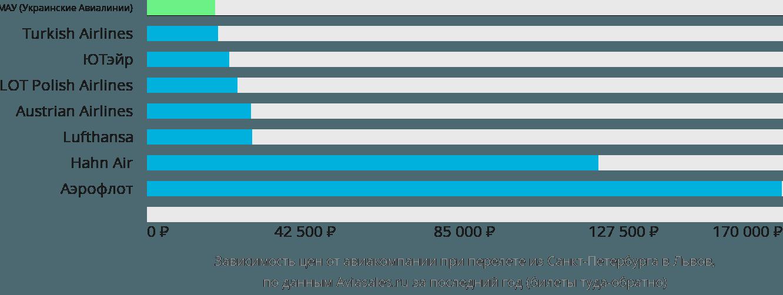 Динамика цен в зависимости от авиакомпании, совершающей перелет из Санкт-Петербурга в Львов