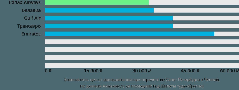 Динамика цен в зависимости от авиакомпании, совершающей перелет из Санкт-Петербурга в Ченнай