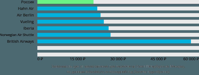 Динамика цен в зависимости от авиакомпании, совершающей перелет из Санкт-Петербурга на Менорку