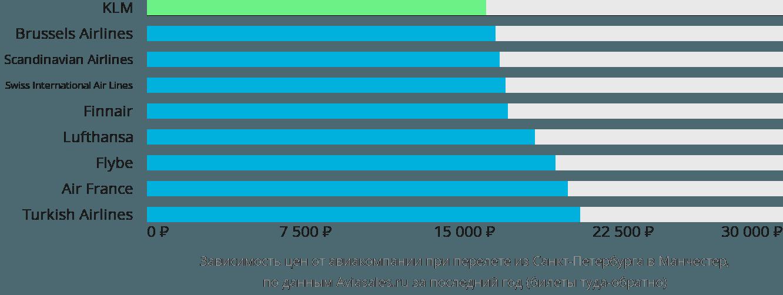 Динамика цен в зависимости от авиакомпании, совершающей перелет из Санкт-Петербурга в Манчестер