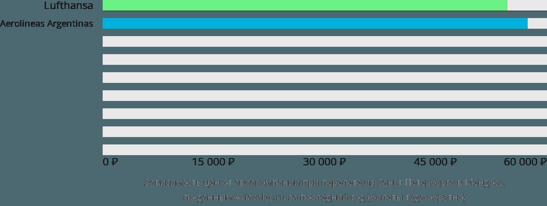 Динамика цен в зависимости от авиакомпании, совершающей перелет из Санкт-Петербурга в Мендосу