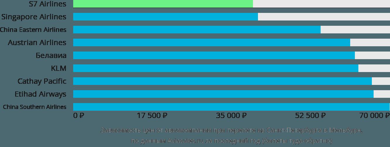 Динамика цен в зависимости от авиакомпании, совершающей перелет из Санкт-Петербурга в Мельбурн