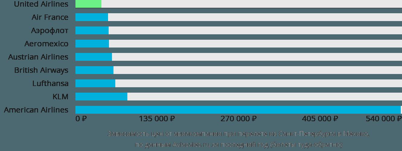 Динамика цен в зависимости от авиакомпании, совершающей перелет из Санкт-Петербурга в Мехико
