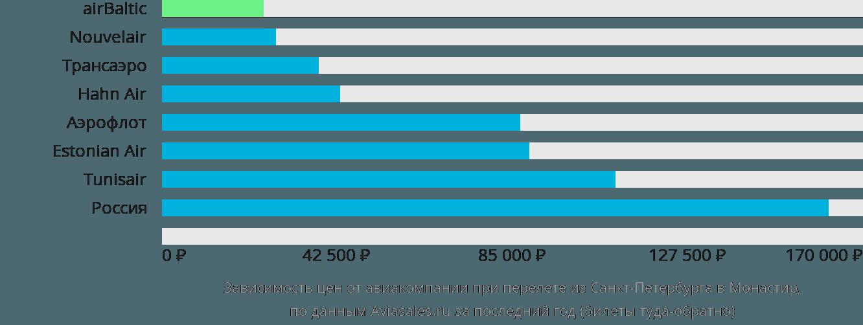 Динамика цен в зависимости от авиакомпании, совершающей перелет из Санкт-Петербурга в Монастир