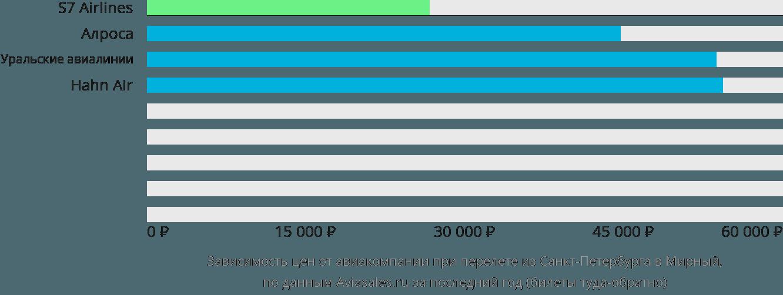 Динамика цен в зависимости от авиакомпании, совершающей перелет из Санкт-Петербурга в Мирный