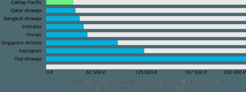 Динамика цен в зависимости от авиакомпании, совершающей перелёт из Санкт-Петербурга в Мьянму