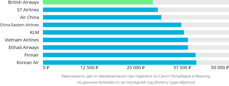 Динамика цен в зависимости от авиакомпании, совершающей перелет из Санкт-Петербурга в Манилу