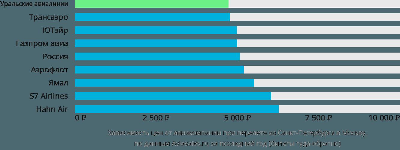 Динамика цен в зависимости от авиакомпании, совершающей перелет из Санкт-Петербурга в Москву