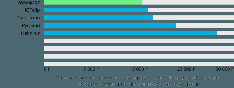 Динамика цен в зависимости от авиакомпании, совершающей перелет из Санкт-Петербурга в Магнитогорск