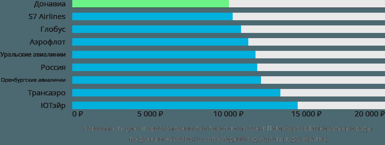 Динамика цен в зависимости от авиакомпании, совершающей перелет из Санкт-Петербурга в Минеральные воды