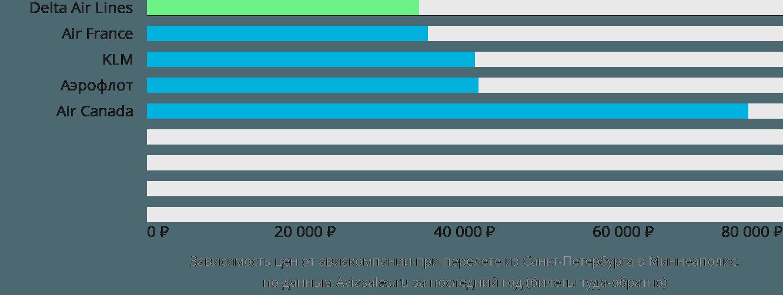 Динамика цен в зависимости от авиакомпании, совершающей перелет из Санкт-Петербурга в Миннеаполис