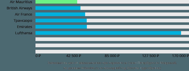 Динамика цен в зависимости от авиакомпании, совершающей перелет из Санкт-Петербурга на Маврикий