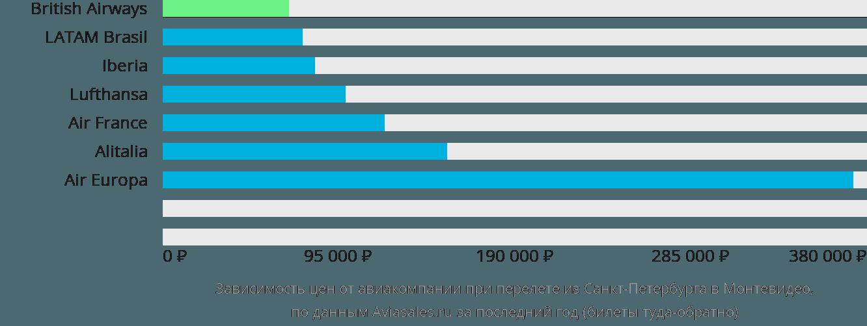 Динамика цен в зависимости от авиакомпании, совершающей перелет из Санкт-Петербурга в Монтевидео