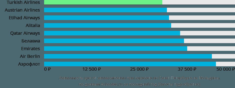Динамика цен в зависимости от авиакомпании, совершающей перелет из Санкт-Петербурга на Мальдивы