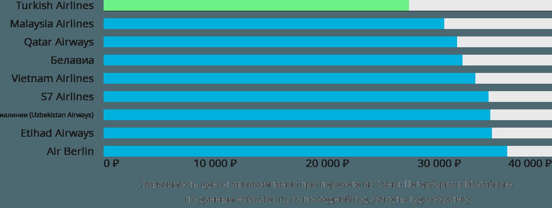 Динамика цен в зависимости от авиакомпании, совершающей перелет из Санкт-Петербурга в Малайзию