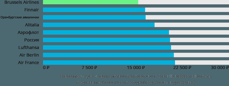 Динамика цен в зависимости от авиакомпании, совершающей перелет из Санкт-Петербурга в Неаполь