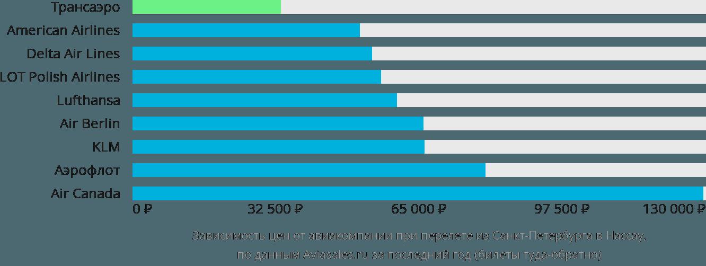 Динамика цен в зависимости от авиакомпании, совершающей перелет из Санкт-Петербурга в Нассау