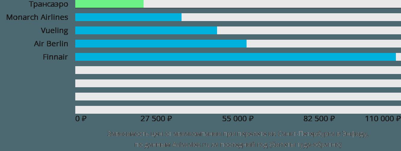 Динамика цен в зависимости от авиакомпании, совершающей перелет из Санкт-Петербурга в Энфиду