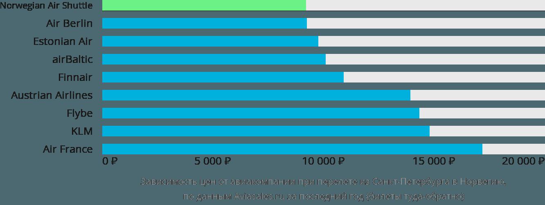Динамика цен в зависимости от авиакомпании, совершающей перелет из Санкт-Петербурга в Норвегию