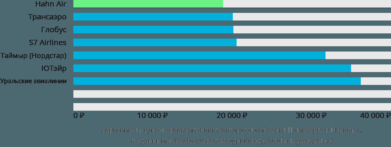 Динамика цен в зависимости от авиакомпании, совершающей перелет из Санкт-Петербурга в Норильск