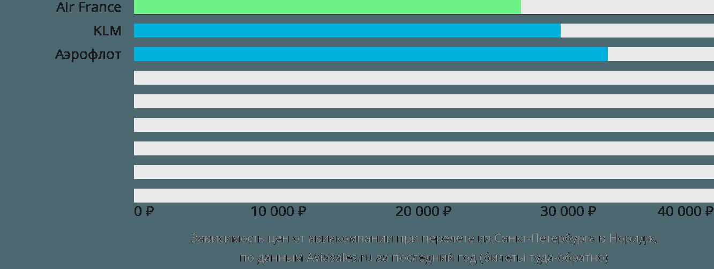 Динамика цен в зависимости от авиакомпании, совершающей перелет из Санкт-Петербурга в Норидж