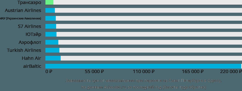 Динамика цен в зависимости от авиакомпании, совершающей перелет из Санкт-Петербурга в Одессу