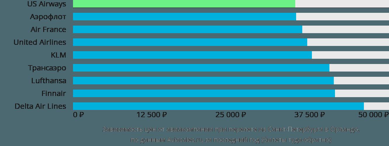 Динамика цен в зависимости от авиакомпании, совершающей перелет из Санкт-Петербурга в Орландо