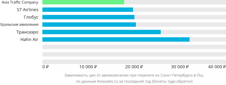 Динамика цен в зависимости от авиакомпании, совершающей перелет из Санкт-Петербурга в Ош