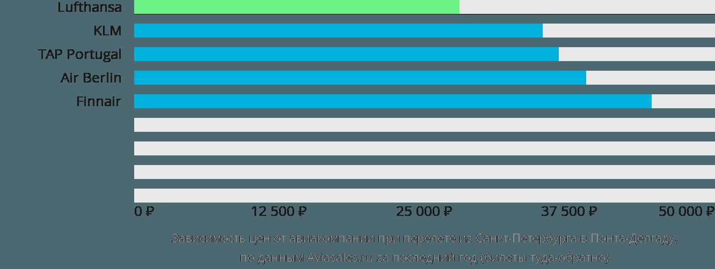 Динамика цен в зависимости от авиакомпании, совершающей перелет из Санкт-Петербурга в Понта-Делгаду