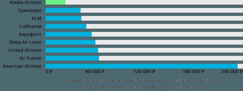 Динамика цен в зависимости от авиакомпании, совершающей перелет из Санкт-Петербурга в Портленд