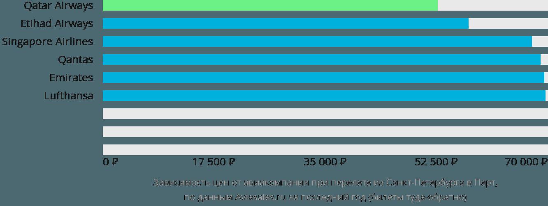 Динамика цен в зависимости от авиакомпании, совершающей перелет из Санкт-Петербурга в Перт