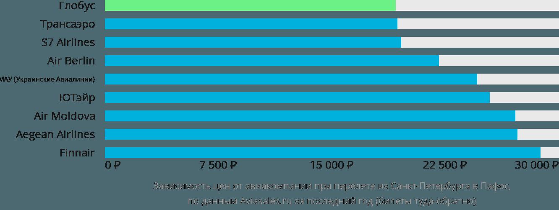 Динамика цен в зависимости от авиакомпании, совершающей перелет из Санкт-Петербурга в Пафос