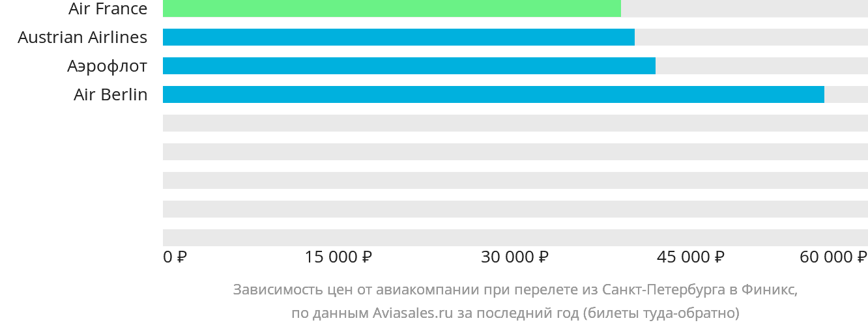 Динамика цен в зависимости от авиакомпании, совершающей перелет из Санкт-Петербурга в Финикс