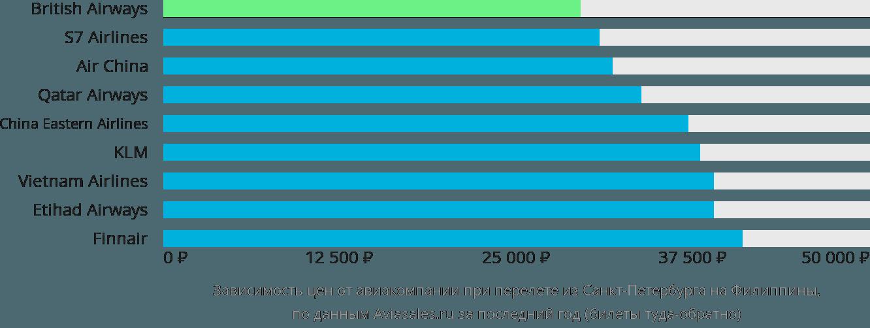 Динамика цен в зависимости от авиакомпании, совершающей перелёт из Санкт-Петербурга на Филиппины