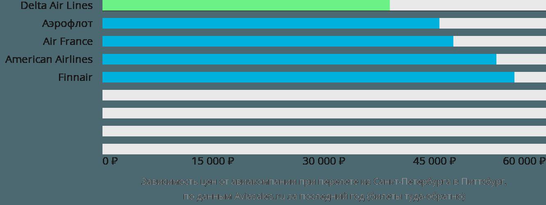 Динамика цен в зависимости от авиакомпании, совершающей перелет из Санкт-Петербурга в Питтсбург