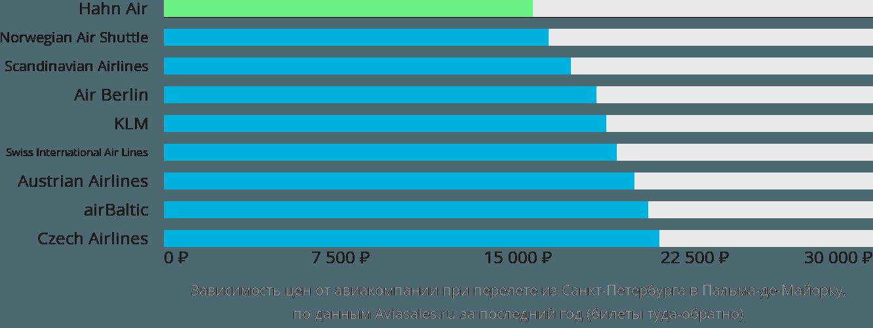 Динамика цен в зависимости от авиакомпании, совершающей перелет из Санкт-Петербурга в Пальму-де-Майорка