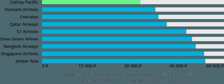 Динамика цен в зависимости от авиакомпании, совершающей перелет из Санкт-Петербурга в Пномпень