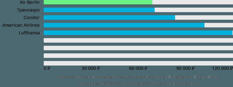 Динамика цен в зависимости от авиакомпании, совершающей перелет из Санкт-Петербурга в Пуэрто-Плату