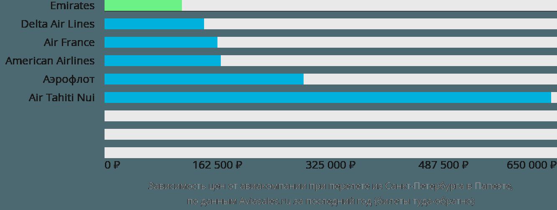 Динамика цен в зависимости от авиакомпании, совершающей перелет из Санкт-Петербурга в Папеэте