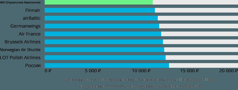 Динамика цен в зависимости от авиакомпании, совершающей перелет из Санкт-Петербурга в Прагу