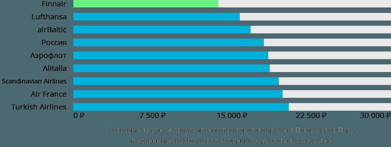 Динамика цен в зависимости от авиакомпании, совершающей перелет из Санкт-Петербурга в Пизу