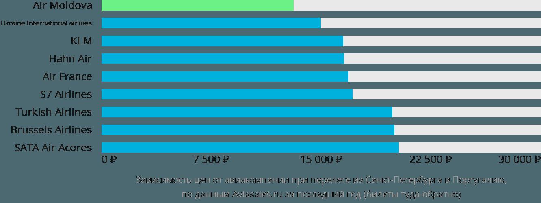 Динамика цен в зависимости от авиакомпании, совершающей перелёт из Санкт-Петербурга в Португалию