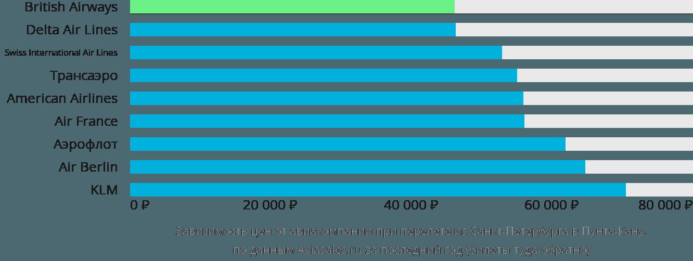 Динамика цен в зависимости от авиакомпании, совершающей перелет из Санкт-Петербурга в Пунта-Кану