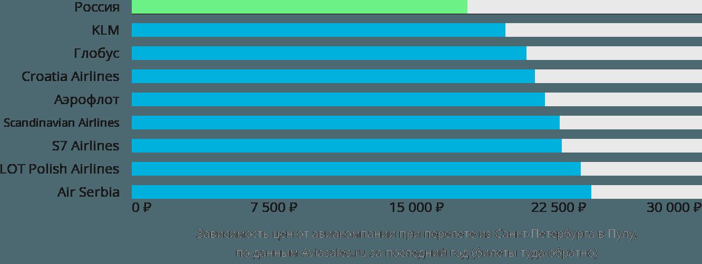Динамика цен в зависимости от авиакомпании, совершающей перелет из Санкт-Петербурга в Пулу