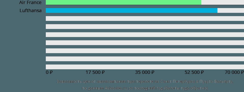 Динамика цен в зависимости от авиакомпании, совершающей перелет из Санкт-Петербурга в Пуэрто-Вальярту
