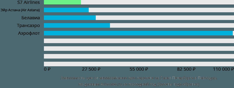 Динамика цен в зависимости от авиакомпании, совершающей перелет из Санкт-Петербурга в Павлодар