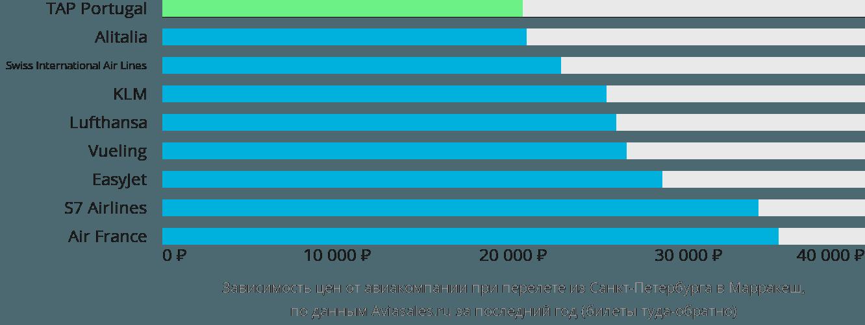 Динамика цен в зависимости от авиакомпании, совершающей перелет из Санкт-Петербурга в Марракеш