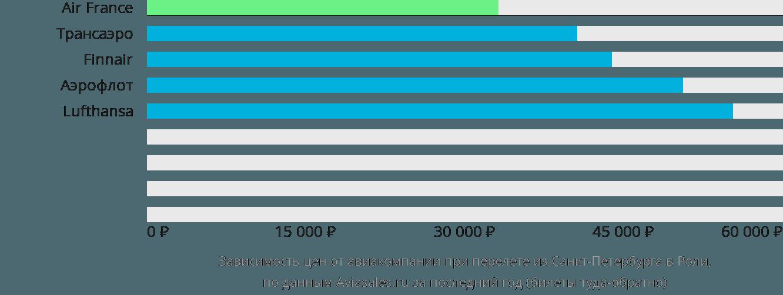 Динамика цен в зависимости от авиакомпании, совершающей перелет из Санкт-Петербурга в Роли