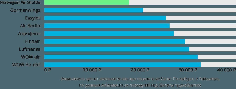 Динамика цен в зависимости от авиакомпании, совершающей перелет из Санкт-Петербурга в Рейкьявик